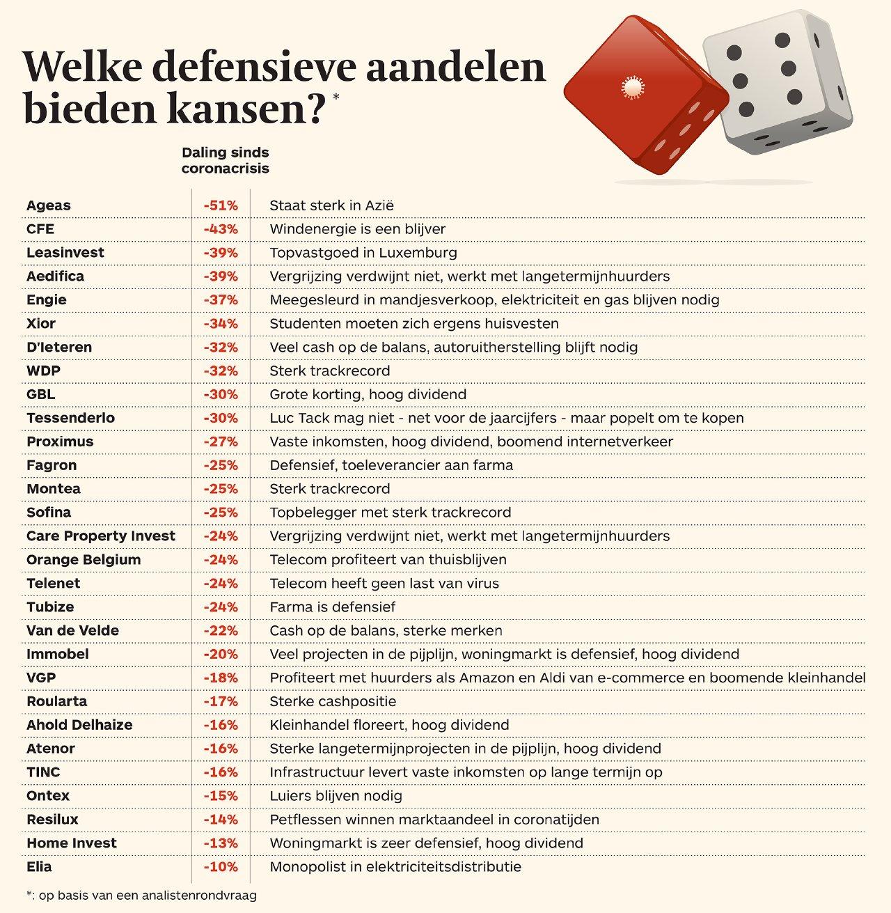 Defensieve-aandelen
